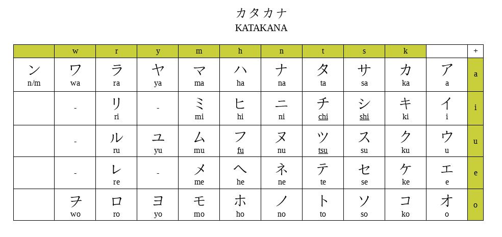 jak nauczyć się hiragany