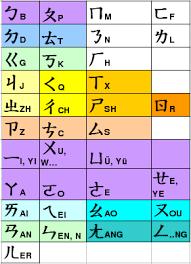 Pinyin i Bopomofo