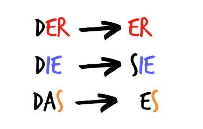 czy język niemiecki jest trudny niemieckie rodzajniki