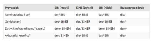 czy język niemiecki jest trudny?